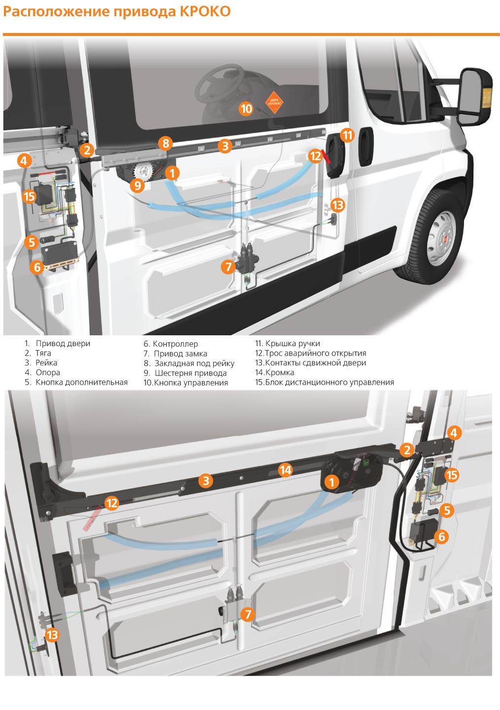 Привод автоматической двери микроавтобуса